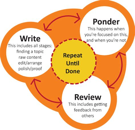 How to write review paper scientific